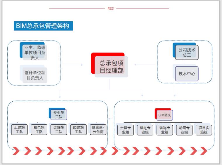 溶洞处理与桩基施工BIM应用(附模型)-BIM总承包管理架构