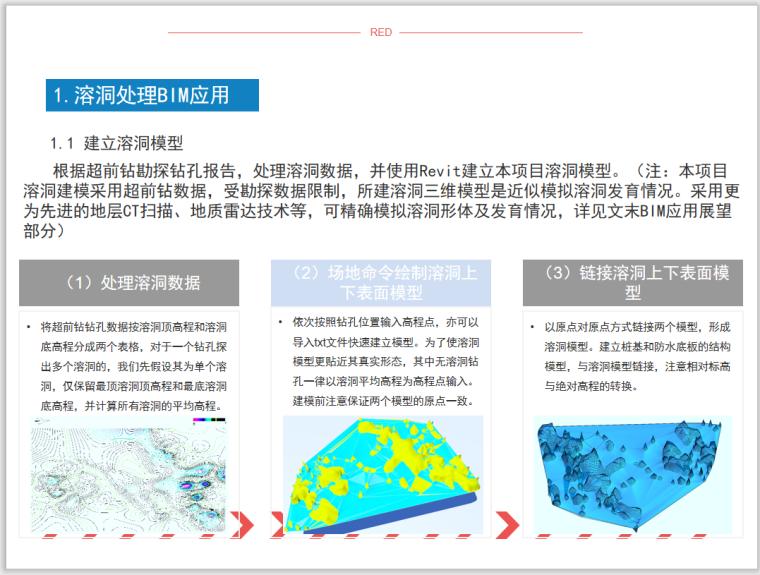 溶洞处理与桩基施工BIM应用(附模型)-溶洞处理BIM应用