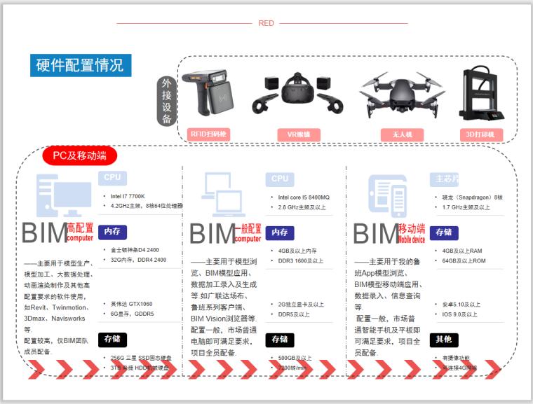 溶洞处理与桩基施工BIM应用(附模型)-硬件配置情况