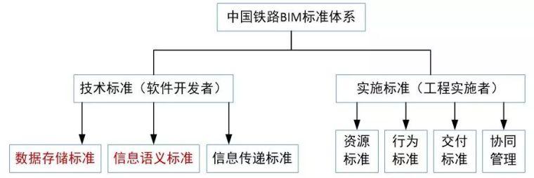 BIM技术在铁路预制梁场规划与布置中的应用