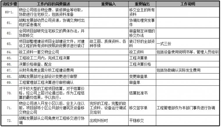 速看|房地产公司前期各部门流程图详解_10