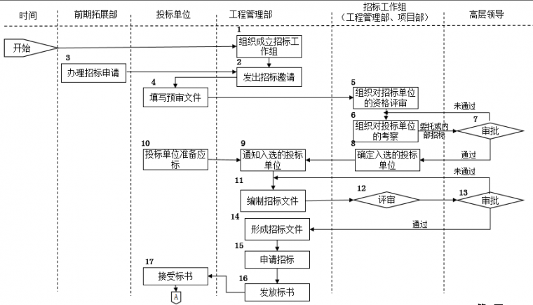 速看|房地产公司前期各部门流程图详解_12