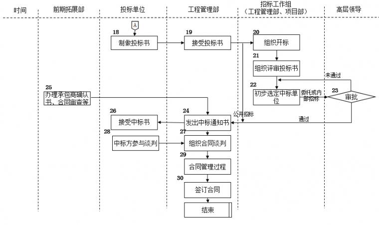 速看|房地产公司前期各部门流程图详解_13