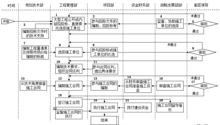速看|房地产公司前期各部门流程图详解_21