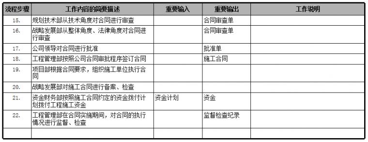 速看|房地产公司前期各部门流程图详解_23