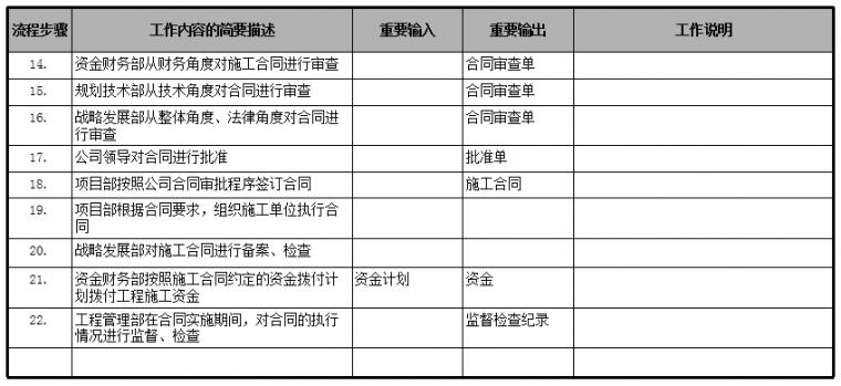 速看|房地产公司前期各部门流程图详解_26