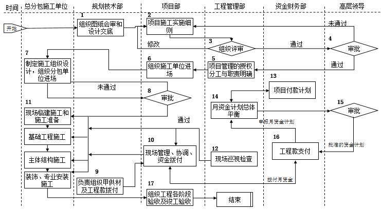 速看|房地产公司前期各部门流程图详解_27