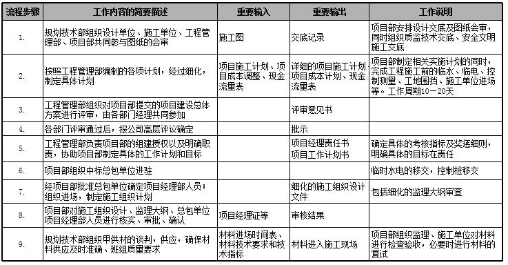 速看|房地产公司前期各部门流程图详解_28