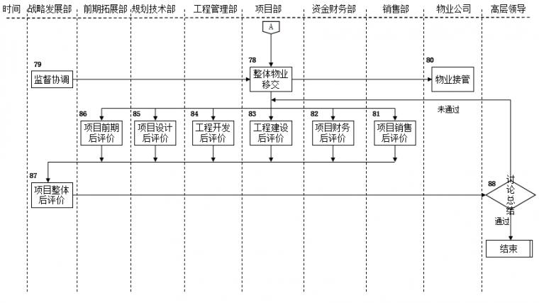 速看|房地产公司前期各部门流程图详解_4