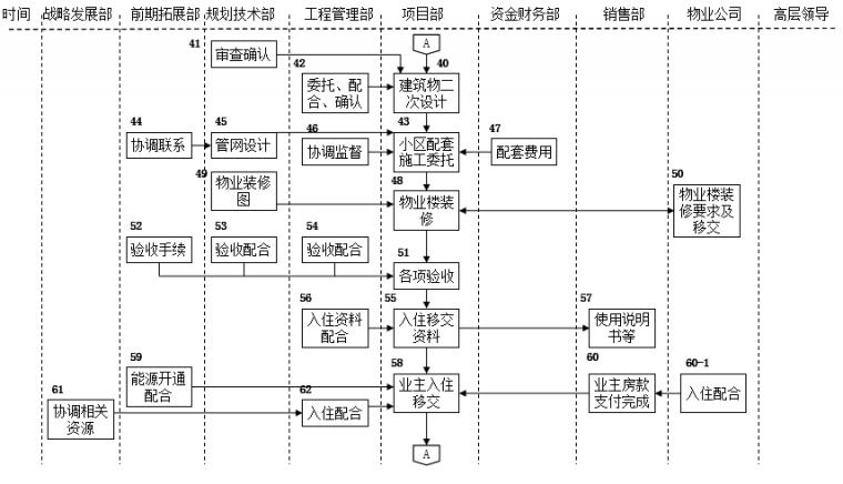 速看|房地产公司前期各部门流程图详解_3