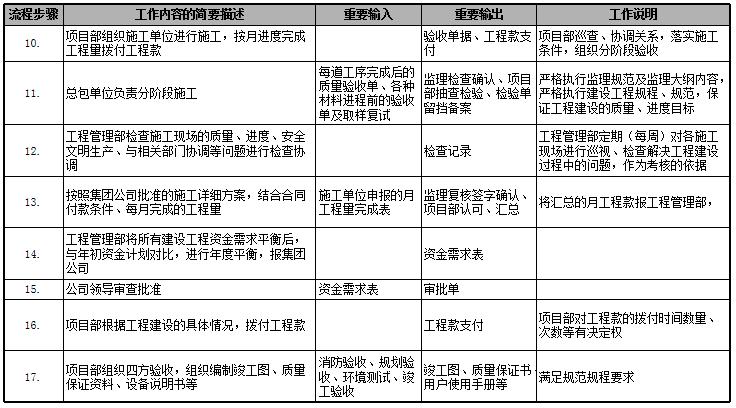 速看|房地产公司前期各部门流程图详解_29