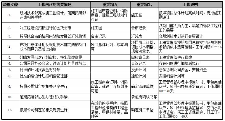 速看|房地产公司前期各部门流程图详解_5