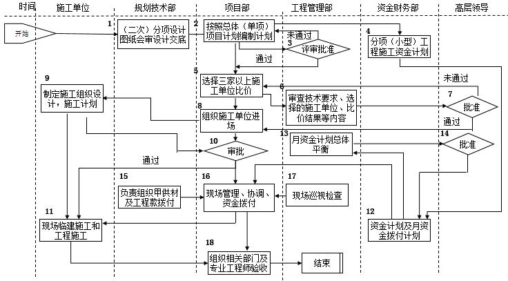 速看|房地产公司前期各部门流程图详解_31