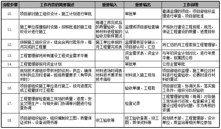 速看|房地产公司前期各部门流程图详解_33