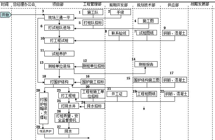 速看|房地产公司前期各部门流程图详解_34