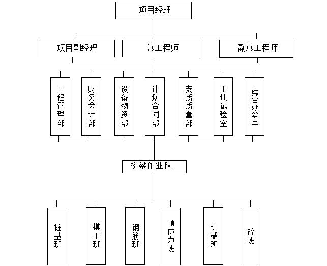 [福建]跨高速公路车行天桥施工组织设计