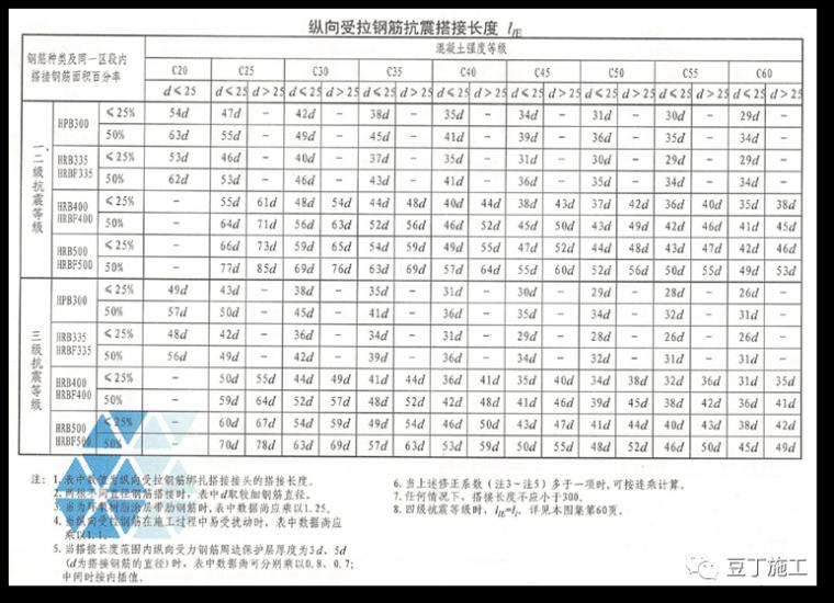 110套16G101图集平法标注及钢筋计算合集-结合18G901/16G101图集,详解钢筋施工问题!_29