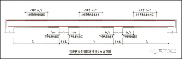 110套16G101图集平法标注及钢筋计算合集-结合18G901/16G101图集,详解钢筋施工问题!_31