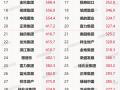 2020年1-5月中国房地产企业销售业绩TOP100