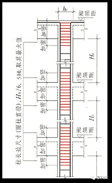 结合18G901/16G101图集,详解钢筋施工问题!_7