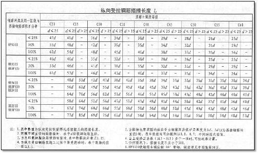 结合18G901/16G101图集,详解钢筋施工问题!_3