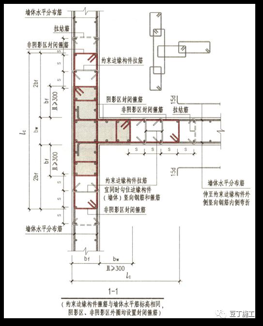 结合18G901/16G101图集,详解钢筋施工问题!_18