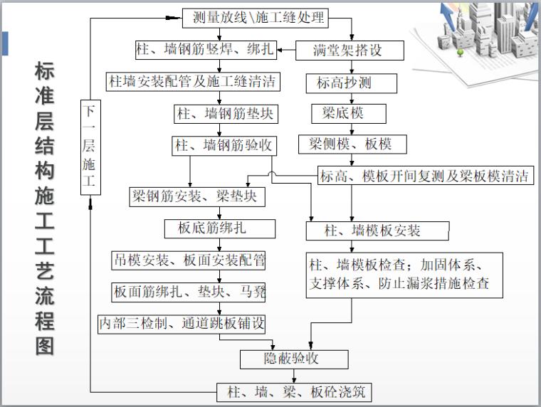 标准层结构施工工艺流程图