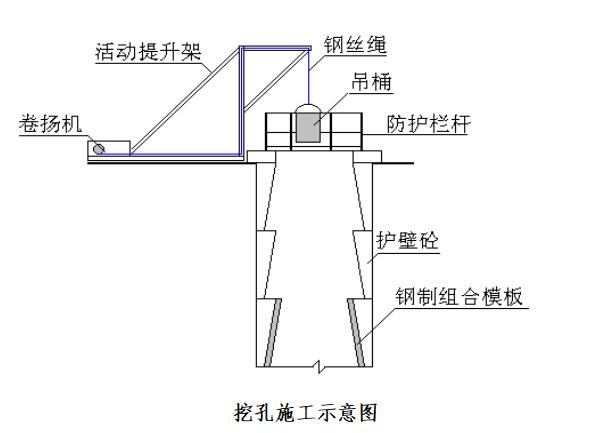 [贵州]高速公路主线桥梁桩基施工组织设计