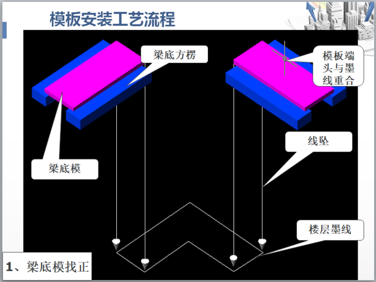 模板安装工艺流程