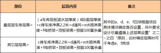 万科核武器:总图设计标准(超强干货)_18