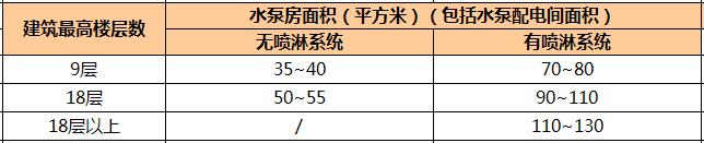 万科核武器:总图设计标准(超强干货)_22