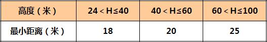 万科核武器:总图设计标准(超强干货)_28