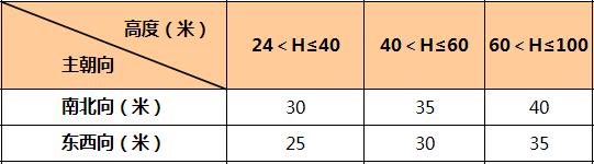 万科核武器:总图设计标准(超强干货)_27