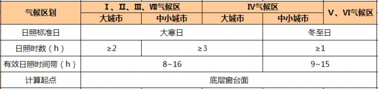 万科核武器:总图设计标准(超强干货)_23