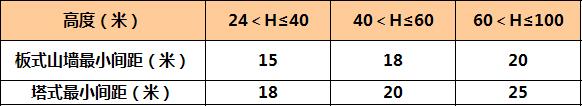 万科核武器:总图设计标准(超强干货)_29