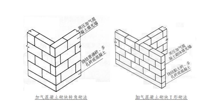 03 加气混凝土砌块砌法