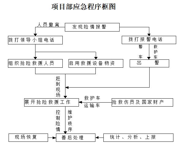 铁路工程防洪防汛应急预案(22页,清楚明了)