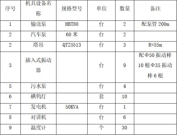 03 机具配置表