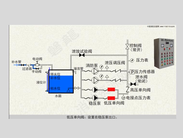 细水雾泵组水箱控制柜原理及控制流程