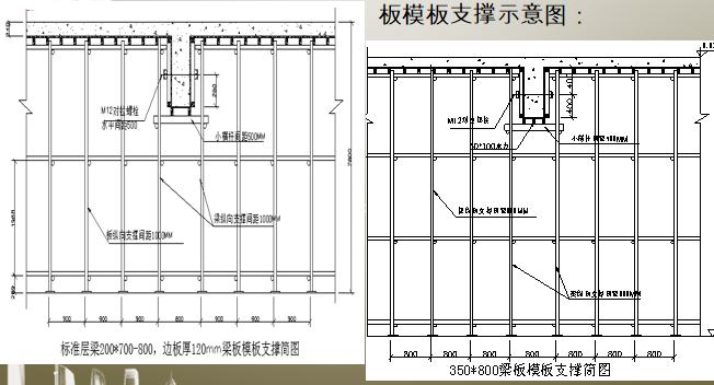 模板工程质量技术交底(PPT直观图例)
