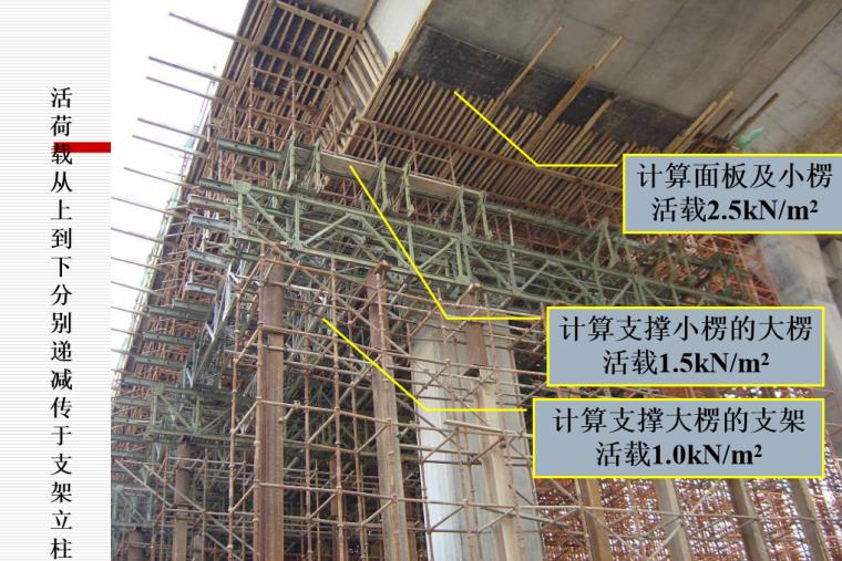 扣件钢管架体安全生产培训PPT(106页)-03 支架立柱