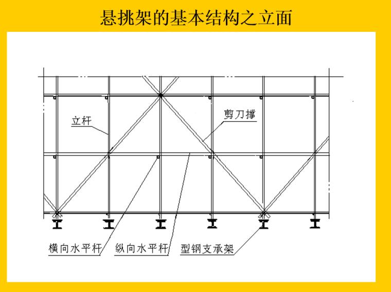 08 悬挑架的基本结构之立面