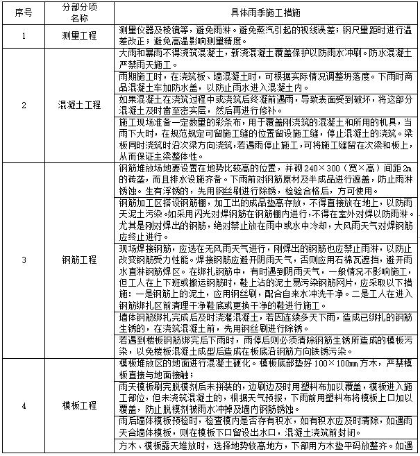 深圳沿海防洪防汛防台专项施工方案(20页)