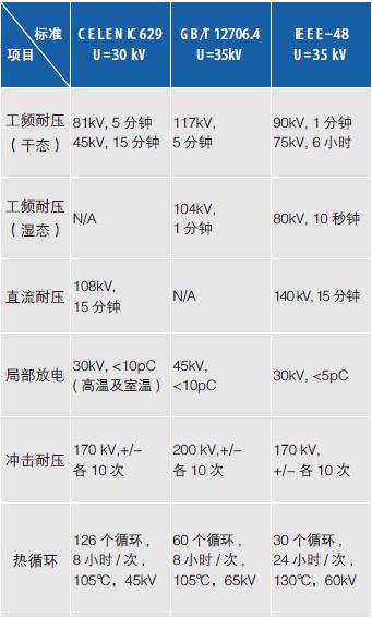 浅析风电35kV电缆终端的运行特点和选择要素