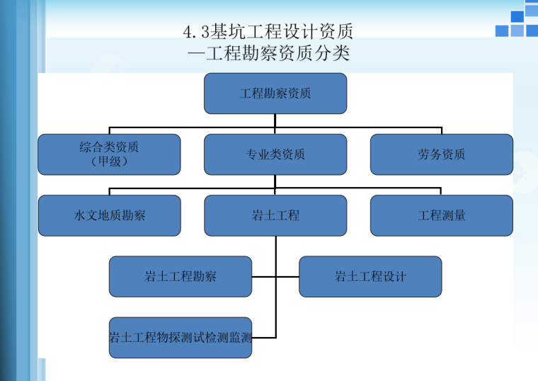 基坑工程安全管理PPT(75页,图文并茂)-06 工程勘察资质分类