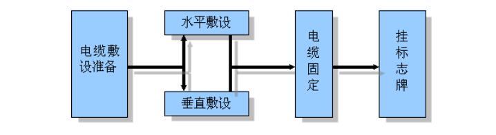 三层框架结构主题乐园园林工程施工方案-03 工艺流程