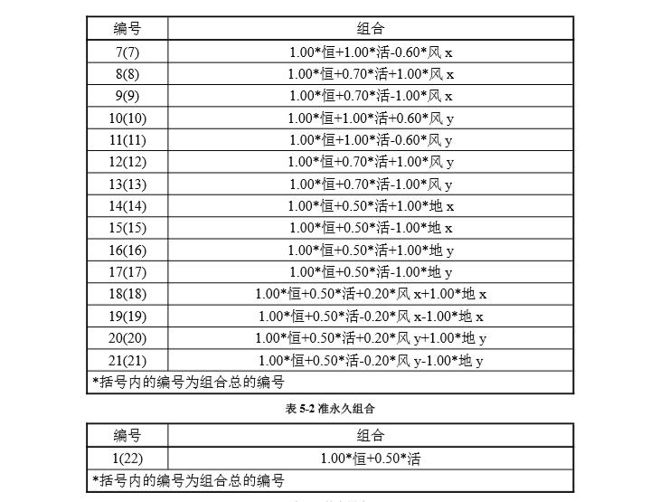 框架结构结构计算书免费资料下载-[天津]单跨框架结构门卫室结构计算书2019