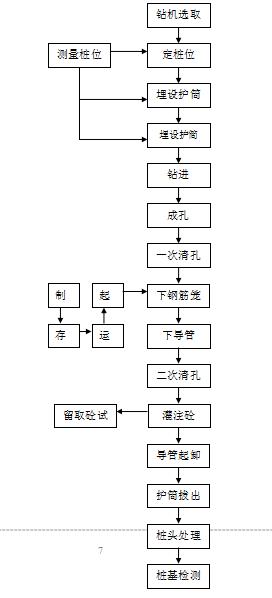 [贵州]二类高层住宅旋挖桩施工方案2019