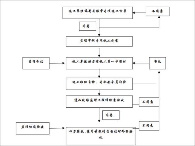 落地式脚手架搭设监理细则资料下载-落地式钢管脚手架工程安全监理实施细则