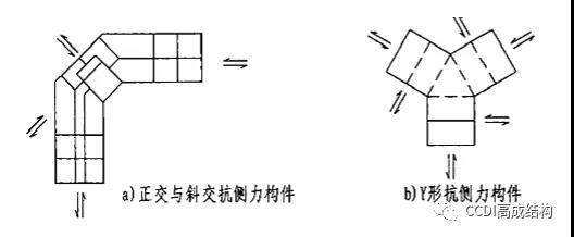 结构设计易违反的强制性条文
